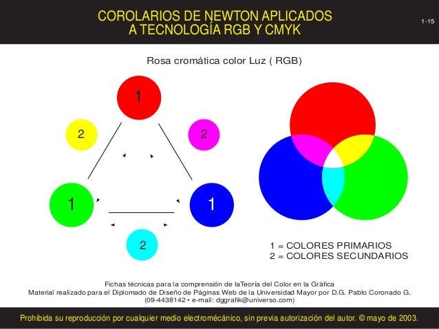COROLARIOS DE NEWTON APLICADOS                                                                 1-15                       ...