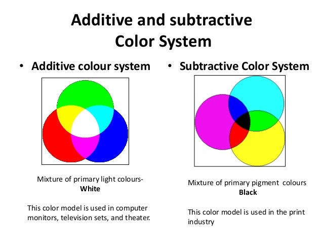 4 Additive And Subtractive Color System O