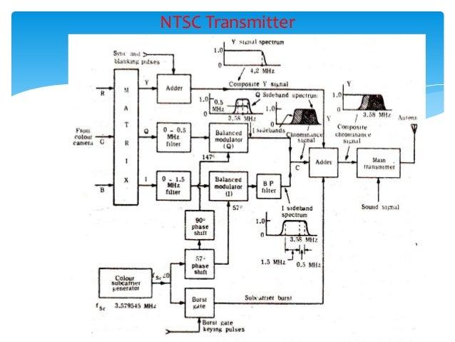 colout tv fundamentals  limitations of ntsc receiver; 69