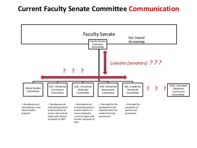 Current Faculty Senate Committee Communication                                                       Faculty Senate       ...