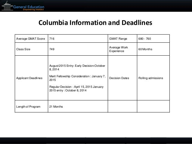 columbia business school application essay questions Cbs, a perennial early bird when it comes to prompt announcements, released  this year's application last week they've shaken things up in.