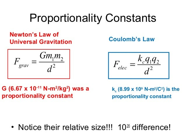 lab coulomb s law Introduction coulomb's law gives us the static electrical force f, exerted by a point charge q1 on another point charge q2 in terms of r, the distance between them : f = q1 q2 / 40 r2 ( 61) in this experiment, we will verify this law and also learn how to use an optical lever to magnify a small rotation into a large displacement.