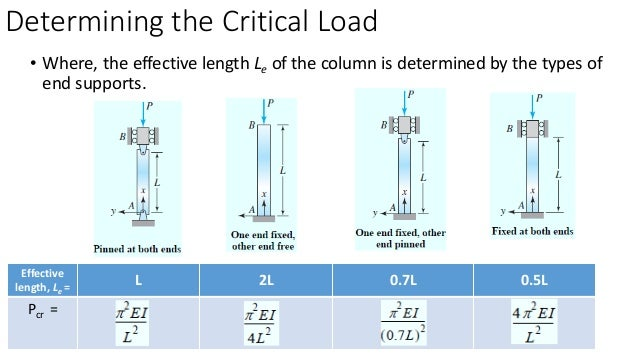 analysis of buckling strength This page discusses buckling analysis of long and intermediate-length columns loaded in compression  the relevant yield strength for column buckling problems is .