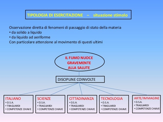 TIPOLOGIA DI ESERCITAZIONE – situazione stimolo Osservazione diretta di fenomeni di passaggio di stato della materia • da ...