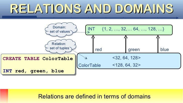 RELATIONS AND DOMAINS                 Domain:                 Domain:               set of values                         ...