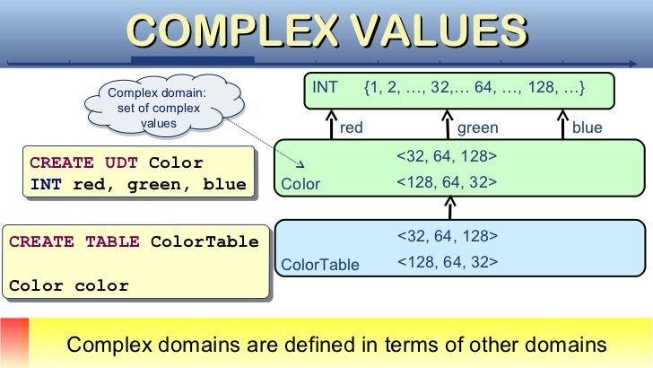 COMPLEX VALUES         Complex domain:         Complex domain:                              INT         {1, 2, …, 32,… 64,...