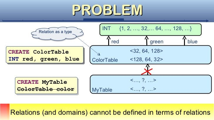 PROBLEM                                INT         {1, 2, …, 32,… 64, …, 128, …}        Relation as a type        Relation...