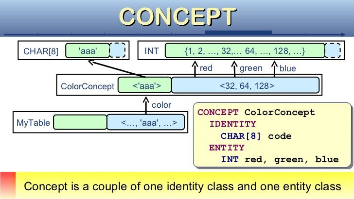CONCEPT CHAR[8]       aaa           INT        {1, 2, …, 32,… 64, …, 128, …}                                             r...