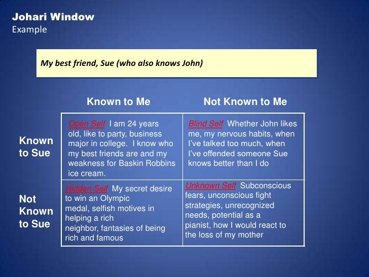 my johari window essay In an attempt to improve communication in the 4-person office where i work, i suggested we do an exercise on team building using luft and ingham's (1955)johari window.