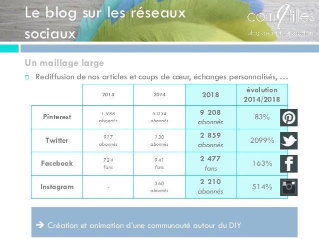 Le blog sur les réseaux sociaux Un maillage large  Rediffusion de nos articles et coups de cœur, échanges personnalisés, ...