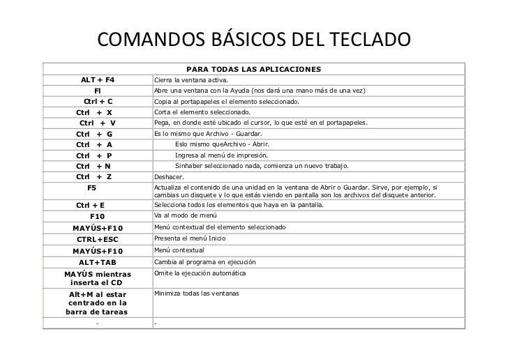 COMANDOS BÁSICOS DEL TECLADO                              PARA TODAS LAS APLICACIONES   ALT + F4       Cierra la ventana a...
