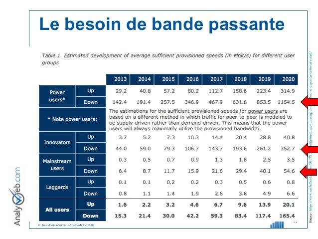© Tous droits réservés – Analyweb Inc. 2008 21 Source:https://www.michelleblanc.com/2017/12/14/infrastructures-numeriques-...