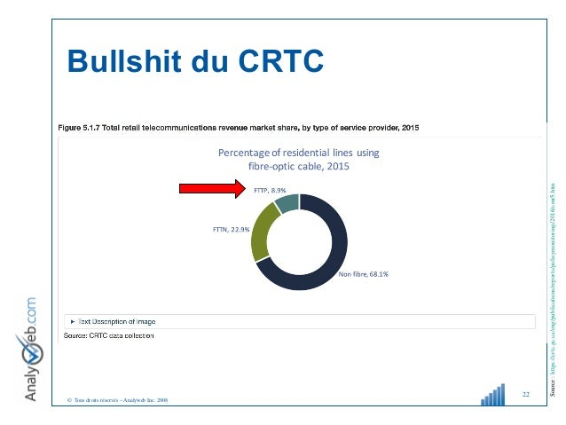 © Tous droits réservés – Analyweb Inc. 2008 22 Source:https://crtc.gc.ca/eng/publications/reports/policymonitoring/2016/cm...