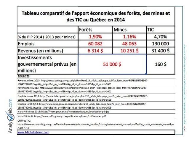 © Tous droits réservés – Analyweb Inc. 2008 7 Source:https://www.michelleblanc.com/2016/04/07/le-quebec-et-sa-vision-econo...