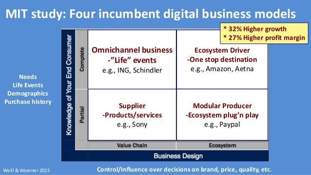 Digital coupons business model