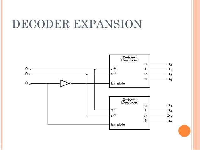 combining two 2-4 decoders to form one 3-8 decoder using enable switch the  highest bit is used for the enables