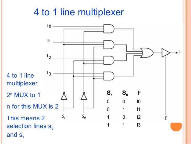 combinational circuit rh slideshare net  draw the logic diagram of 8 to 1 line multiplexer