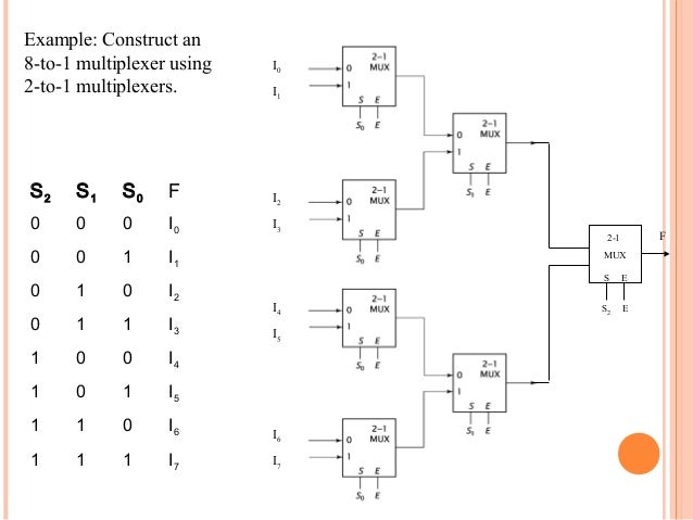 Combinational circuit 32 example construct 8 to 1 multiplexer ccuart Image collections