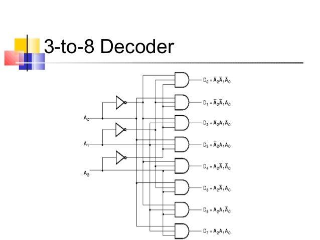 logic diagram for 3 8 decoder combinational circuits  combinational circuits