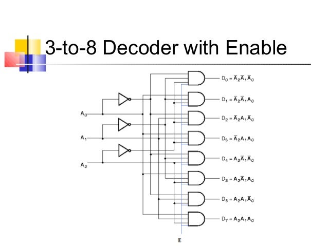 combinational circuits rh slideshare net 3 8 Decoder with Enable 3 8 Decoder Truth Table