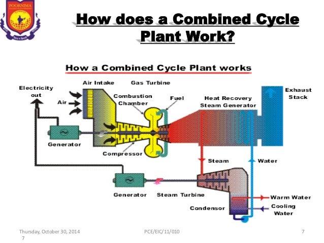 combined cycle power plant Combined cycle power plant的中文意思:联合循环发电厂,点击查查权威在线词典详细解释combined cycle power plant的中文翻译,combined cycle power plant的发音.