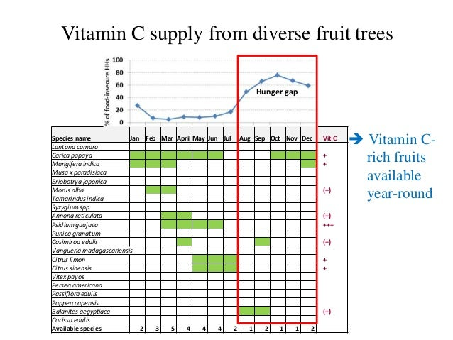 Fruit trees for improved nutrition and livelihoods 12 ccuart Image collections