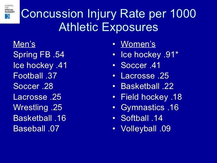 Adolescent Concussion Update