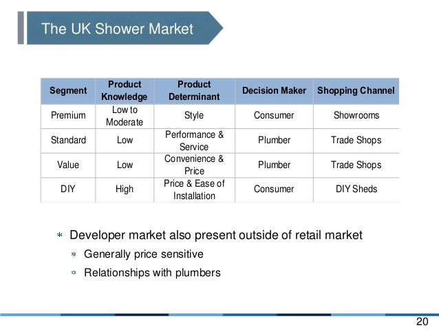 aqualisa quartz marketing strategy Marketing case study ii: aqualisa quartz introduction and problem statement aqualisa, a premium british shower manufacturer, is experiencing teething problems with its new line of electronic mixed shower products – quartz.