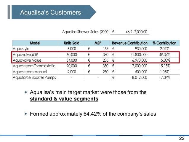 hbs aqualisa quartz Singapore management university mktg 207 marketing strategy ivey case  presentation: aqualisa quartz.