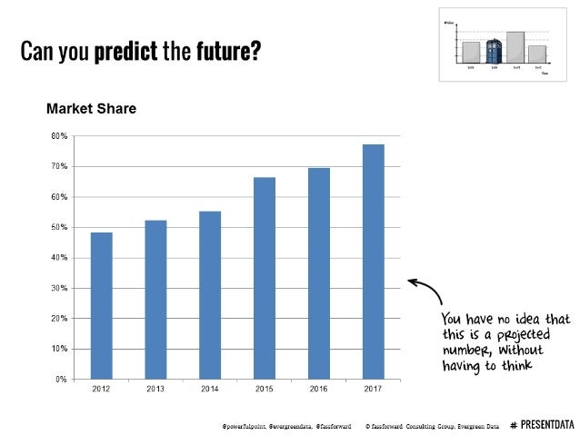 Can you predict the future?  ALL  Market Share  80% 70%  60%  50%—V  40%  30% — W  20% You have no idea that this is a prl...