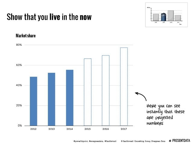 Show that you live in the now ALL  Market share  80%  60%  40%  20%       t-ieae you can see =  5 =  5 =  ' instantly that...