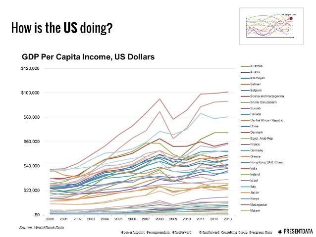 "How is the US doing?      GDP Per Capita Income,  US Dollars  $120,000  Auslraha  j/ Iu-_1na  jllzwtm my  Bahrain j Br'-"" ..."
