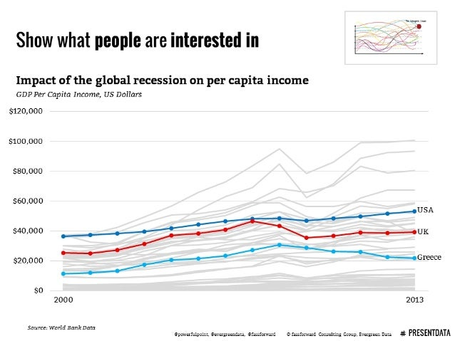Show what people are interested in     Impact of the global recession on per capita income GDP Per Capita Income,  US Doll...