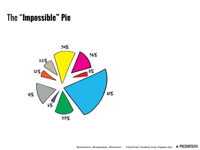 "The ""Impossible"" Pie  -i% V] 51%  flpcrwerfulpoint.  Eieveryeemlala.  Qfassfonraxd 3 fassforward Consulting Group,  Evergre..."