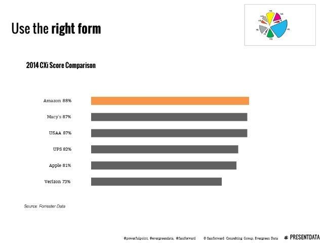 Use the right form ,0 pg , /n 2014 Glli Score comparison  Amazon 88% Macy's 87% USAA 87% UPS 82% Apple 81%  Verizon 73%  S...