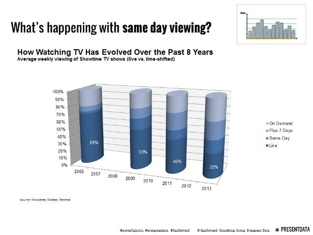 What's happening with same day viewing?  [A l L   How Watching TV Has Evolved Over the Past 8 Years  Average weekly viewin...