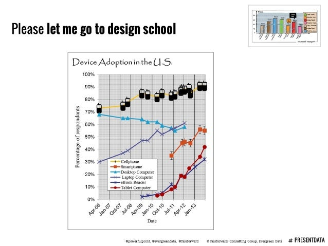 """Please let me go to design school     Device Adoption in the   100%   t we : :;: a. e """"M          60% J T 1  .  l J 50% 7*..."""