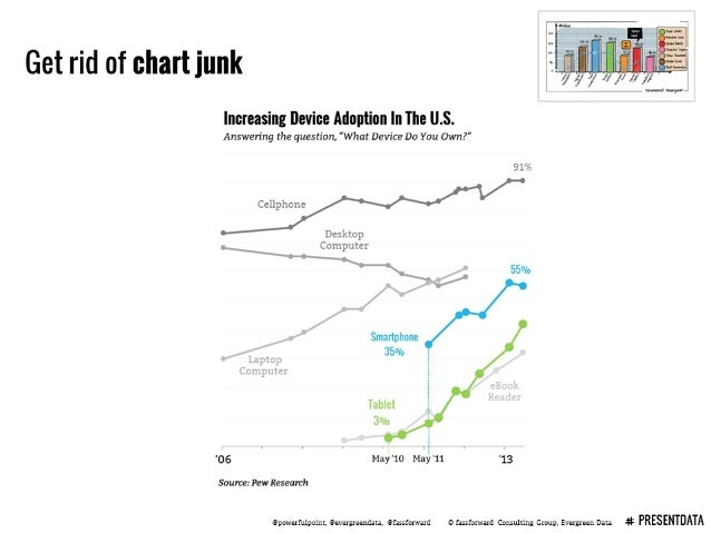 """Get rid of chart junk  Increasing Device Adoption In The ll. S.  Answering the question,  """"What Device Do You Own? """"     9..."""