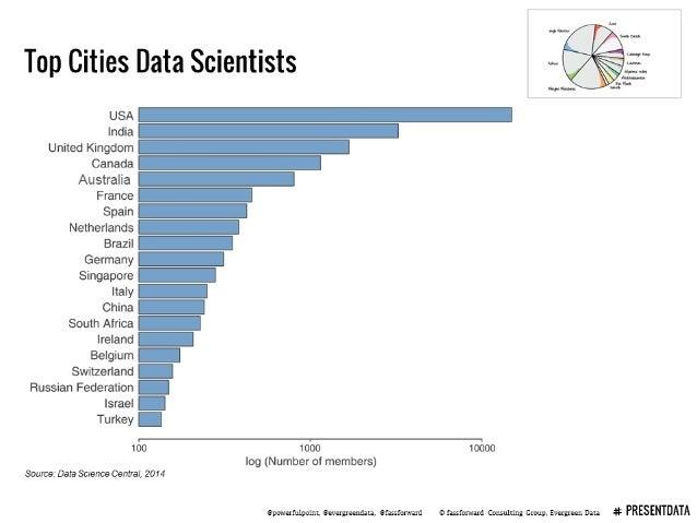 Top Cities Data Scientists     USA '_ India 1 United Kingdom ' Canada ' Australia France Spain V Netherlands b Brazil Germ...