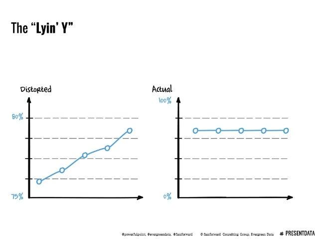 "The ""lyin' Y""     Qpowerfulpoint.  Qeveryeemfala.  Qfassfor. -rard © fassforward Consulting Group,  Evergreen Data 4*"