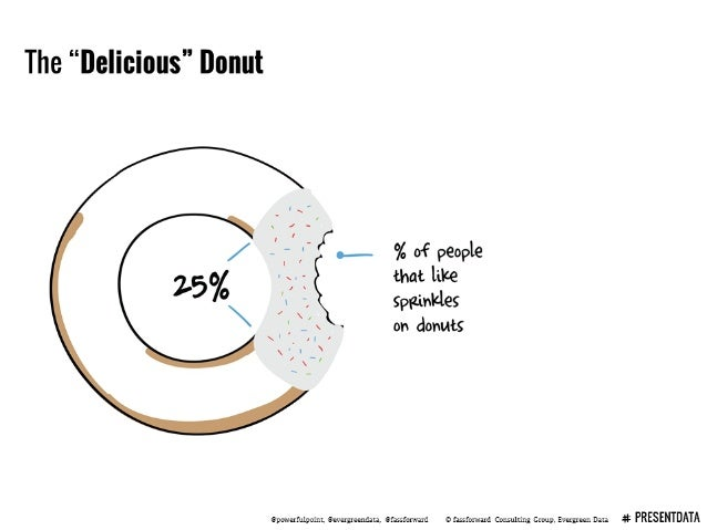 """The """"Delicious"""" Donut          /  III, -<o——- % of people  25% that like       spetnlcles on donuts  Qpowarfulpoint.  Qeve..."""