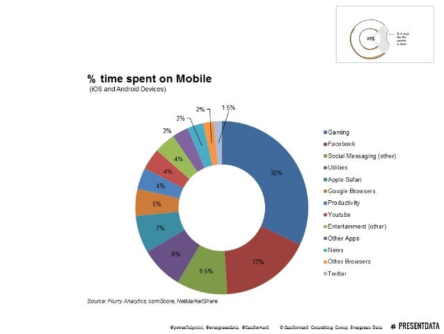 """1 . rV, - 3-5% l  ' . . 4.. .  % time spent on Mobile (iOS and Android Devices)  2% 15% 3% 3% """"Gaming : 'Facebook 4% Socia..."""