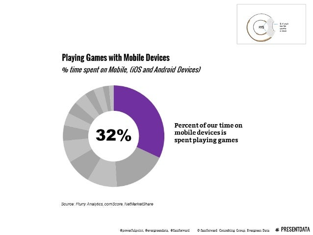 Playing Games with Mobile Devices % time spent an Mob/76',  I/ '05' a/ m',4m/ raid Dev/ bes)  Percent of our time on 3 2 0...