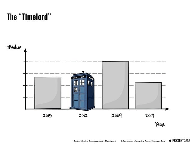 "The ""Timelord""  -tl= Value     2o5 Zolz zoo'!  zoo'!  Yeae  ? pvwe1'fu1point.  Oeveryeendata.  Elfassfor-vaxrl 9 fassfarwa..."