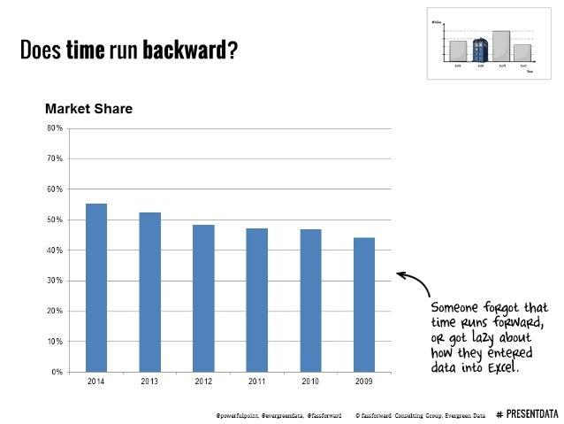 Does time run backward?   T     Market Share  80% T  70% V  60% T  50% ~  40% R  30% — a .    20% Someone 'Faggot that  ti...
