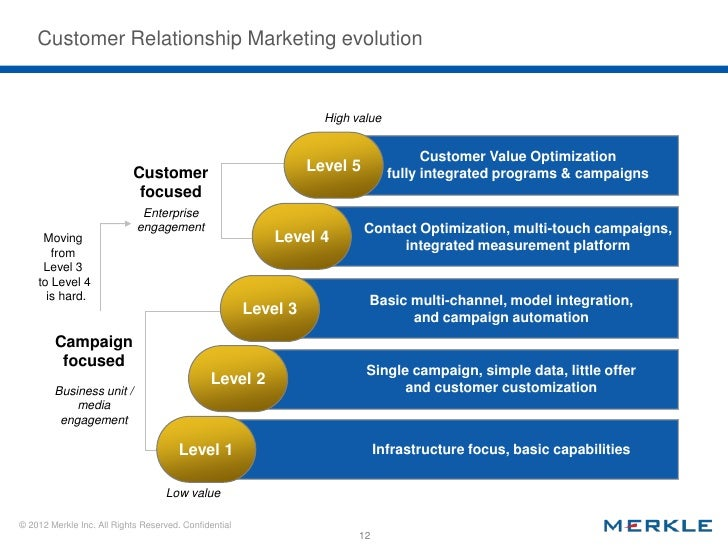 evolution of relationship marketing in the The most powerful relationship marketing articles, carefully collected in order to   it is to integrate customer feedback into your future development strategies.