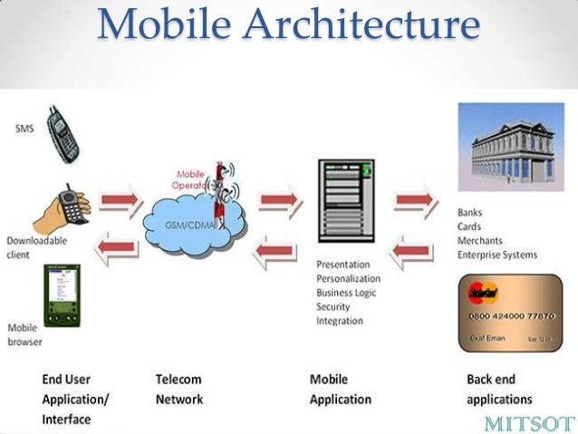 Mobile Payment In India Operative Guidelines For