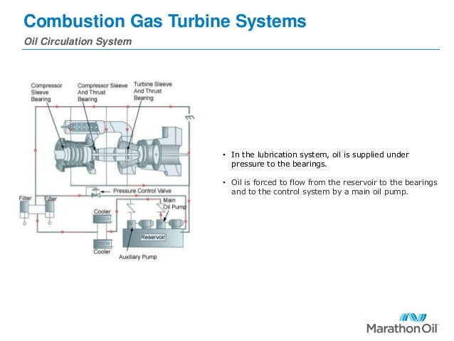 Combustion Gas Turbines