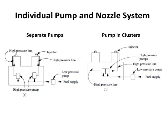 types of fuel injection system and nozzles