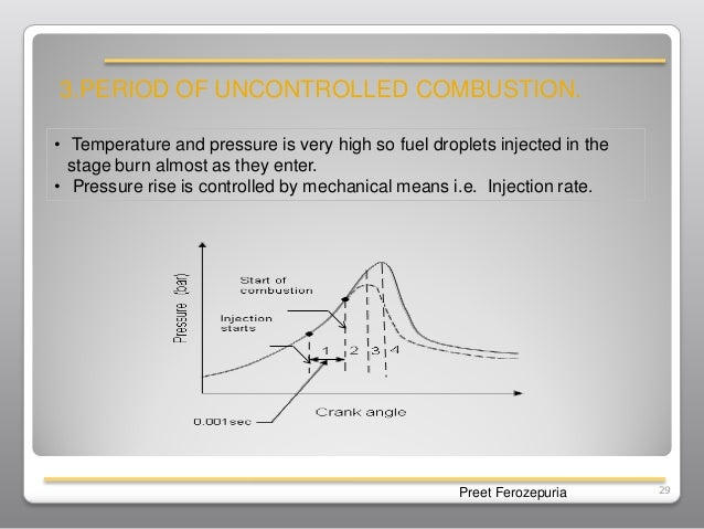 combustion in diesel engineBurning Diesel Engine Fuel Diagram #9